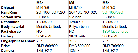 m5s comparison.png